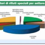 Italia fra i primi paesi europei per riciclo dei rifiuti speciali